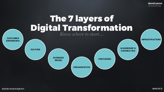 mastering-digital-transformation-47-638