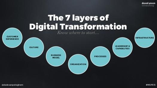 mastering-digital-transformation-47-638